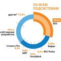 В России бум интернет-банкинга